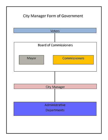 Form of Government diagram